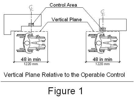 Vertical plane relative to the control.