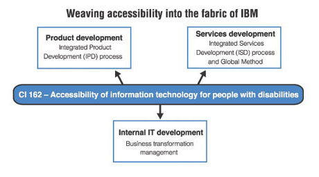 Weaving accessibility into the fabric of IBM graphic