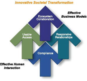 Graphic with arrows intertwined to show the 4 capabilities: compliance, usable access, responsive relationships, and collaborative ecosystems.