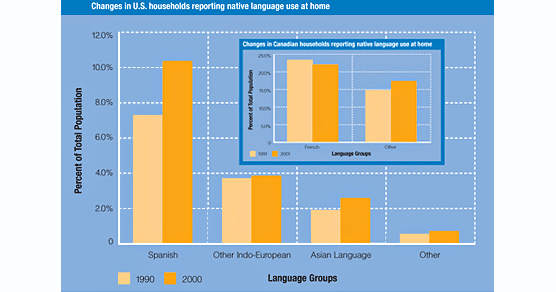 Changes in US and Canadian households reporting native language use at home.