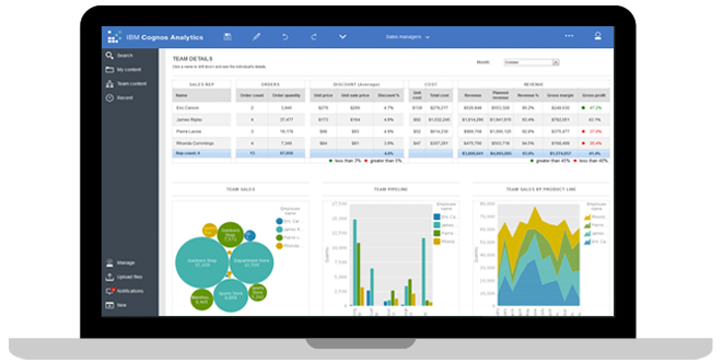 IBM Cognos Analytics | Business Intelligence - Canada