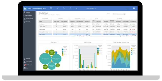 Cognos Analytics Hosted