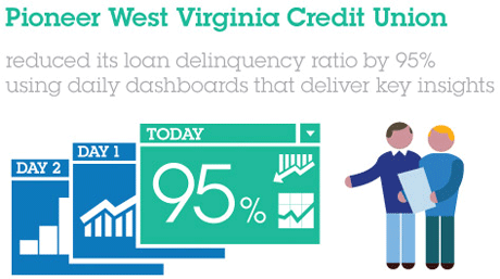 Pioneer West Virginia Credit Union. reduced its loan delinquency ratio by 95% using daily dashboards that deliver key insights. DAY 2 DAY1 TODAY 95%