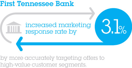 First Tennessee Bank. increased marketing response rate by 3.1% by more accurately targeting offers to high-value customer segments.