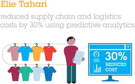 Elie Tahari.reduced supply chain and logistics costs by 30% using predictive analytics.30% REDUCED COST.