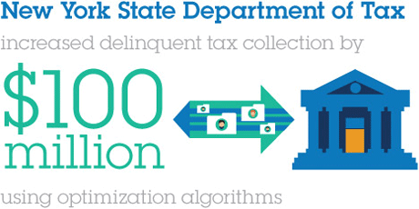 New York State Department of Tax.increased delinquent tax collection by.$100 million.using optiomization algorithms