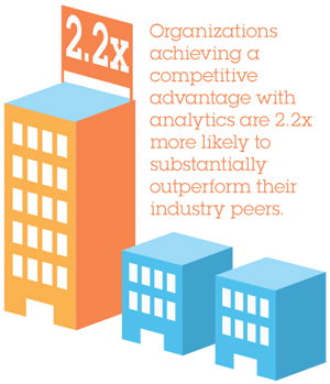 2.2X. Organizations achieving a competitive advantage with analytics are 2.2x more likely to substantially outperform their industry peers.