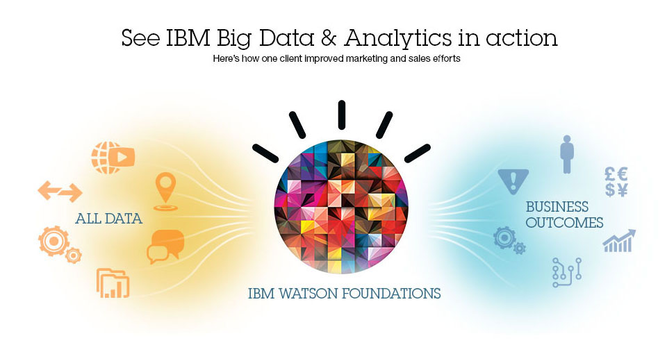IBM Big Data and Analytics - Marketing and sales - Hong Kong