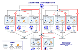 Screen graph captures data analytics from an insurance solution that identifies, anticipates and investigates suspicious claims activity.