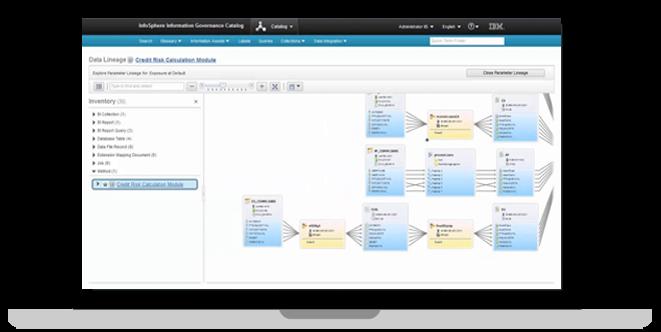 Unified Governance –IBM Information Governance Catalog