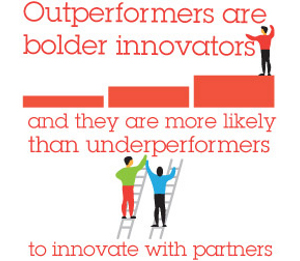 Outperformers are bolder innovators and they are more likely than underperformers to innovate with partners