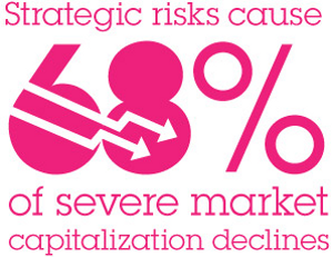 Strategic risks cause 68% of severe market capitalization declines
