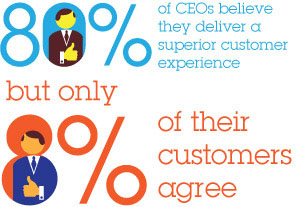 80% of CEOs believe they deliver a superior customer experience but only 8% of their customers agree