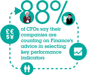 88% of CFOs say their companies are counting on Finance's advice in selecting key performance indicators