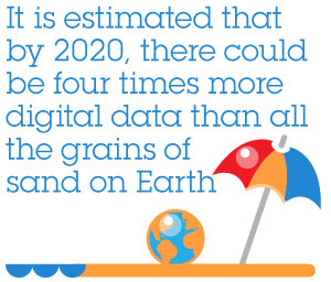 It is estimated that by 2020,there could be four times more digital data than all the grains of sand on Earth