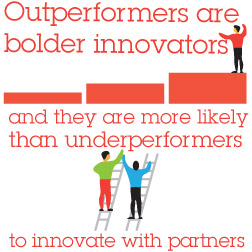 Outperformers are bolder innovators and they are more likely than underperformers to innovata with partners