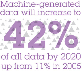 Machine-generated data will increase to 42% of all data by 2020 up from 11% in 2005
