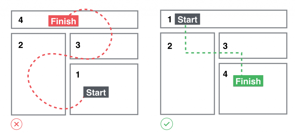"Displays two different images of designing a web page based on a user's navigation. The first image shows four different boxes numbered 1-4 with the word ""Start"" written in one box at the bottom left with a red line drawn numerically until it reaches box four at the top of the page with the word ""Finish."" The second image depicts the correct way. Starting at the top of the page and moving down and left to right."