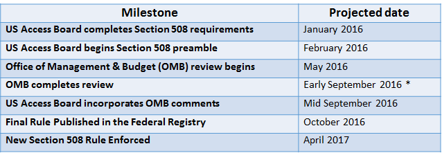 Table with two columns: Milestone and Projected Date. Line 1: US Access Board completes Section 508 requirements, Jan. 2016. Line 2: US Access Board begins Section 508 preamble, Feb. 2016. Line 3: Office of Management and Budget (OMB) review begins, May 2016. LIne 4: OMB completes review, Early Sept. 2016*. Line 5: US Access Board incorporates OMB comments, Mid-Sept. 2016. Line 6: Final Rule Published in the Federal Registry, Oct. 2016. Line 7: New Section 508 rule Enforced, April 2017.