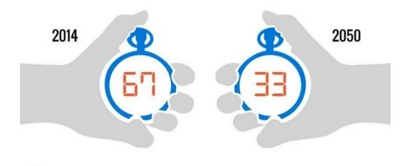 Picture of two hands each holding a stopwatch. The year 2014 appears above the hand on the left with the number 67 on the stopwatch. The year 2050 appears above the hand on the right with the number 33 on the stopwatch.