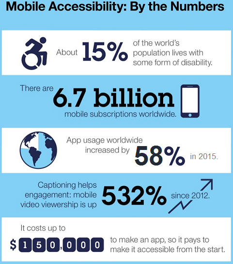 "Infographic titled, ""Mobile Accessibility: By the Numbers"" 1) About 15% of the world's population lives with some form of disability. 2) There are 6.7 billion mobile subscriptions worldwide. 3) App usage worldwide increased 58% in 2015. 4) Captioning helps engagement: mobile video viewership is up 532% since 2012. 5) It costs up to $150,000 to make an app, so it pays to make it accessible from the start."