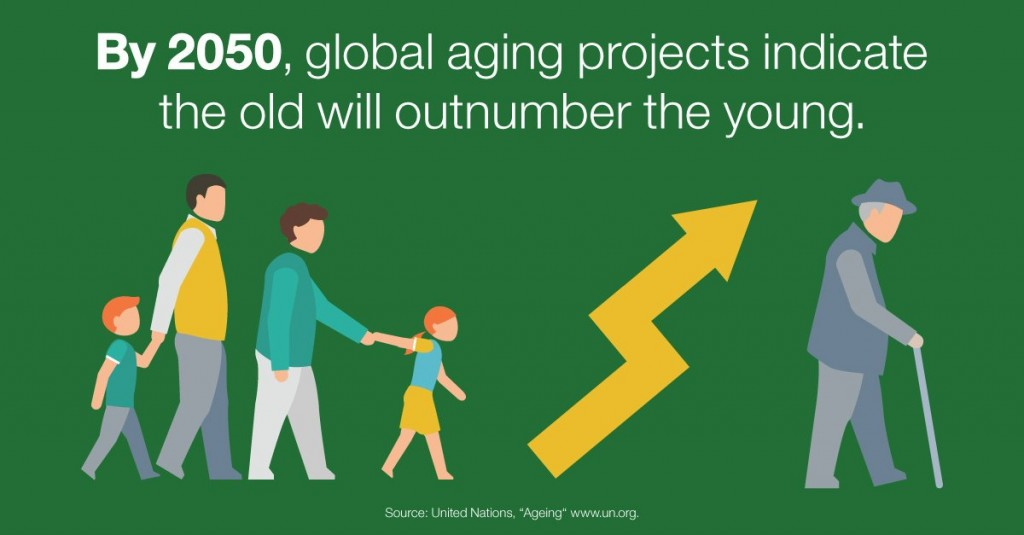"""Illustrated graphic with a young family on one side of a gold arrow pointing up and to the right with an elderly man with a cane on the other. Captions says, """"By 2050, global aging projects indicate the old will outnumber the young."""""""