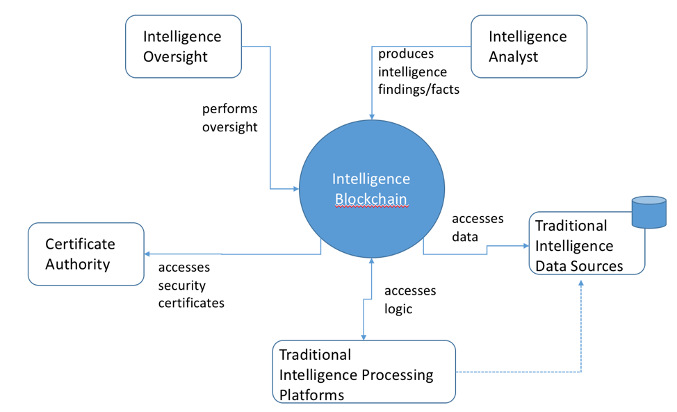The Intelligence Supply Chain Problem
