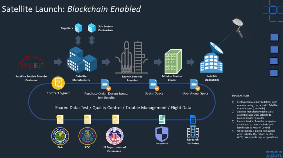 Space tech: Transforming satellite launches with blockchain