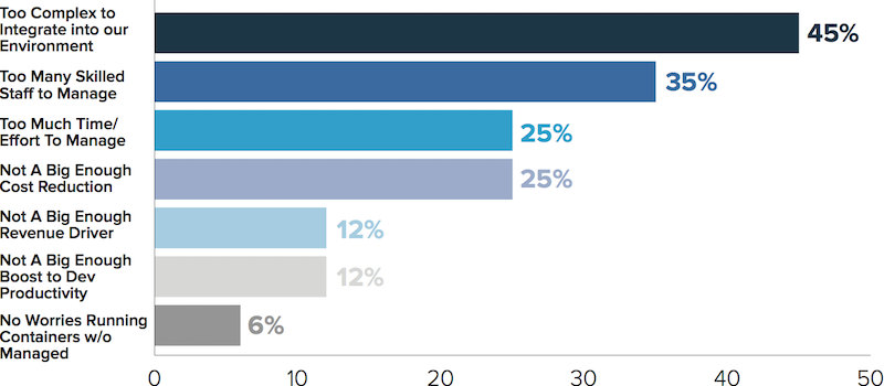 container-technology-global-perception-study_chart2