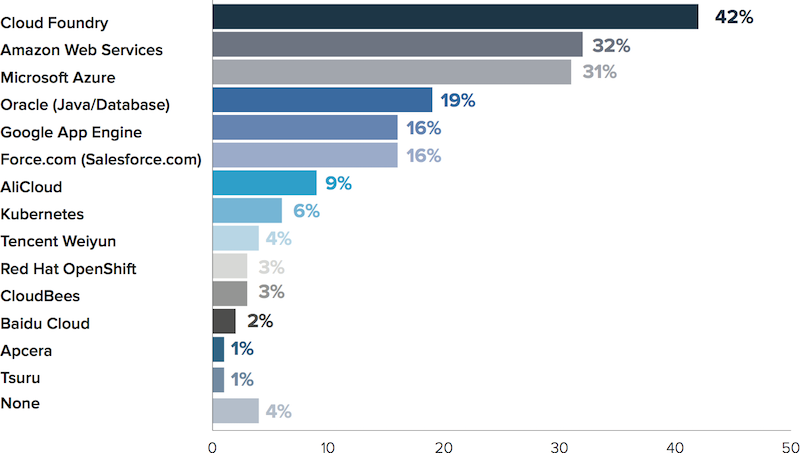 container-technology-global-perception-study_chart4