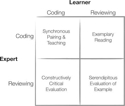 Pairing Modalities Chart, crossing a Learner and Expert when Coding and Reviewing. When both are coding, they're synchronously pairing and teaching. When the Expert is Coding and the Learner is Reviewing, they're engaging in exemplary reading. When the Expert is Reviewing and the Learner is Coding, they're engaging in constructively critical evaluation. When both are Reviewing, they're engaging in serendipitous evaluation of example.