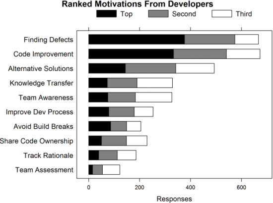 Chart showing Ranked Motivations from Developers. Finding Defects and Code Improvement are by far favored, but others in order are Alternative Solutions, Knowledge Transfer, Team Awareness, Improve Dev Process, Avoid Build Breaks, Share Code Ownership, Track Rationale, and Team Assessment. The image includes a stellar Reading Rainbow reference.