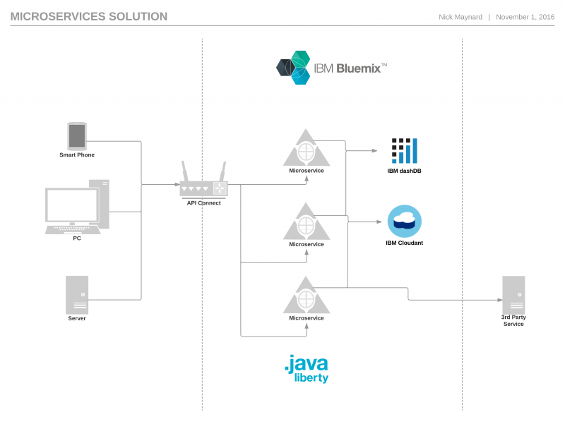 Microservices solution architecture