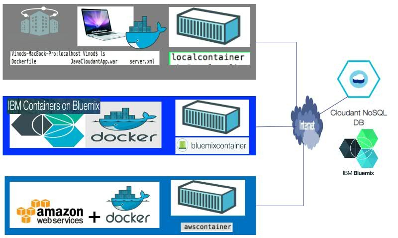 Moving container workload - On-premise to IBM Bluemix