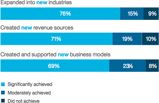 What's new with cloud: Industry expansion, revenue sources and business models