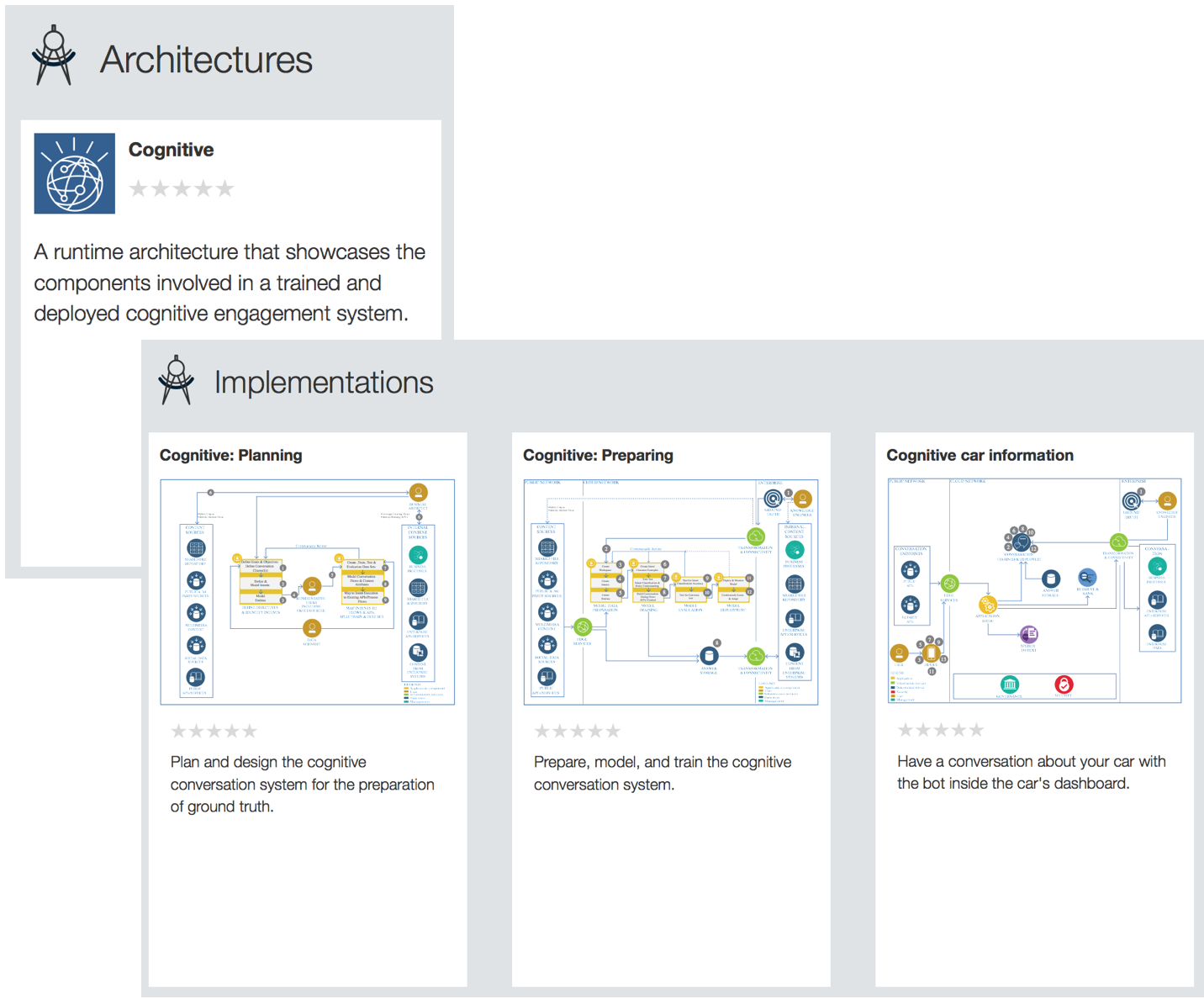 Screenshot of the Cognitive architecture and implementation cards in the Garage Method site