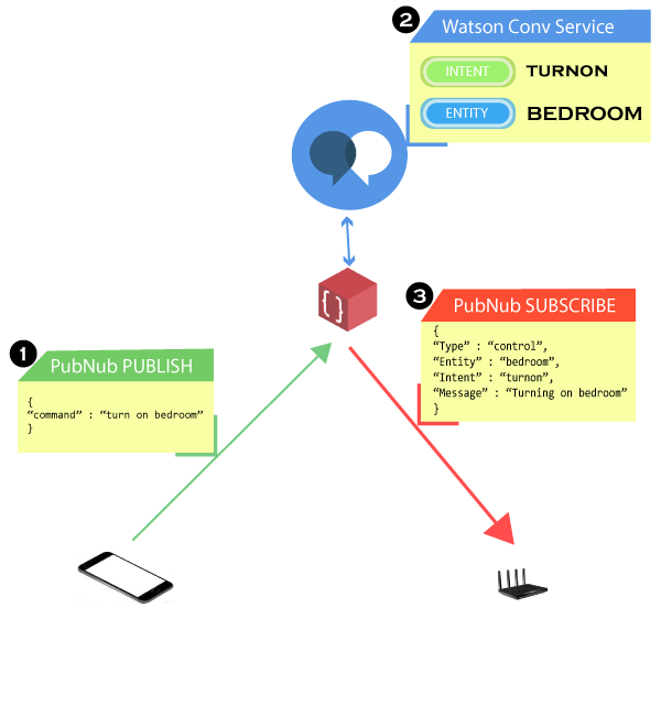 Illustration of Home Automation BLOCK working