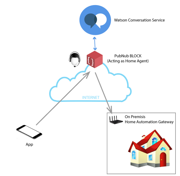 Illustration of the Home Automation BLOCK