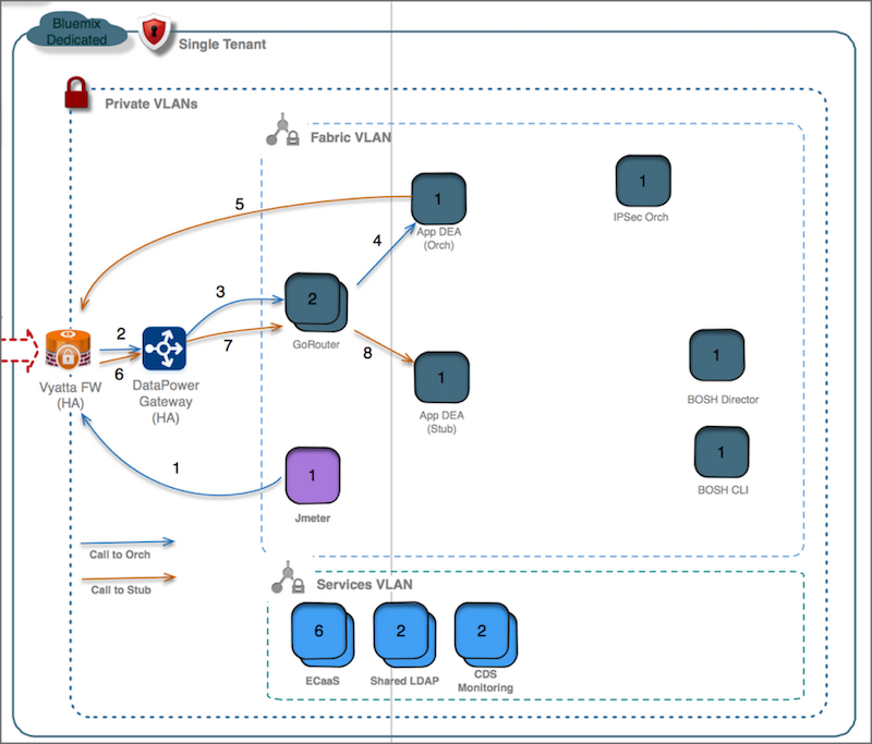 Online banking application test topology (dedicated) – a network view