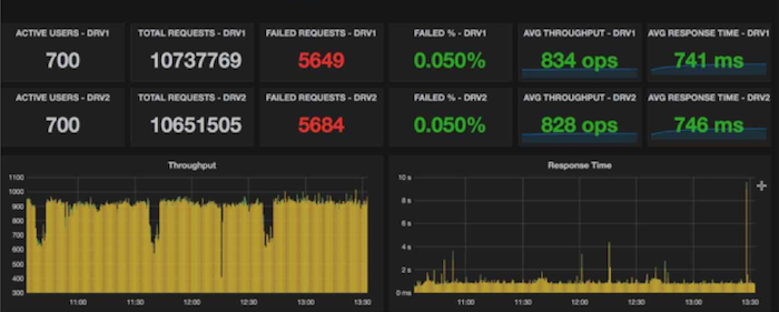 Performance dashboard (Dedicated Bluemix, static scaling)