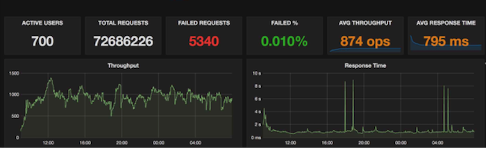 Performance dashboard (Bluemix Local, auto-scaling)