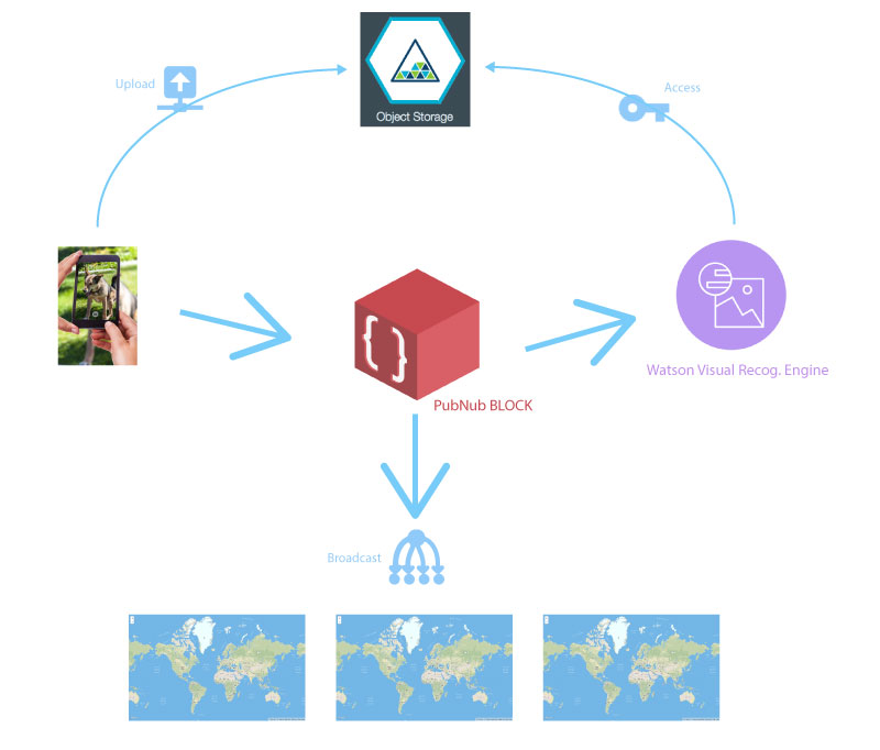 Architecture of DogTracker