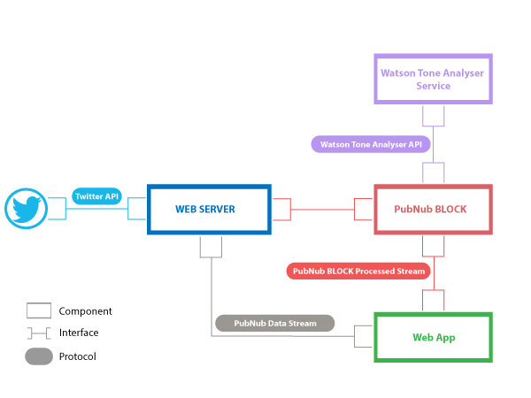 Brandceptions Deployment View flow chart