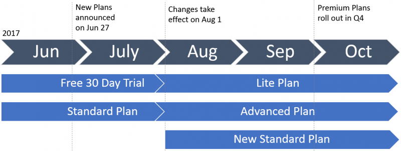 Discovery Pricing Change Timeline