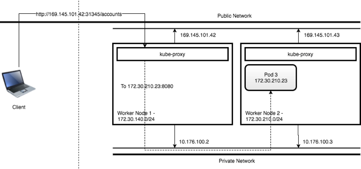 Worker nodes using the NodePort service type