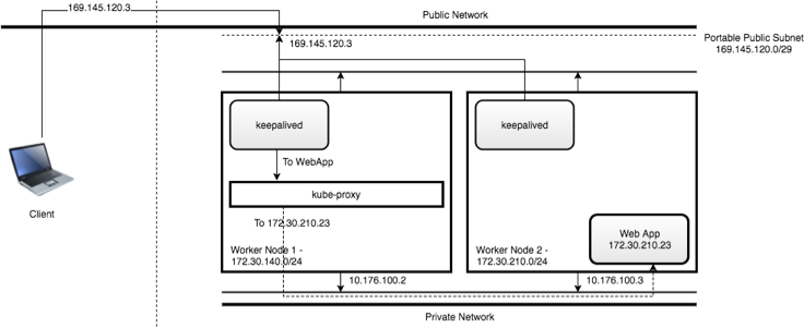 Worker nodes using floating IPs with the LoadBalancer service type