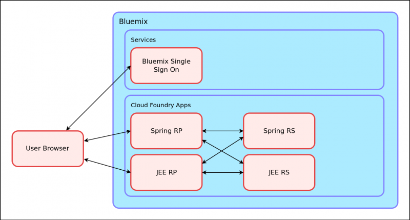 Spring, Liberty and Single Sign On - Archive of the IBM