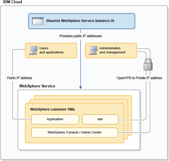 WebSphere on the Cloud: Application Mitigation - Archive of