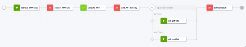 Expose Auth0-enabled OpenWhisk actions with API Connect - Archive of
