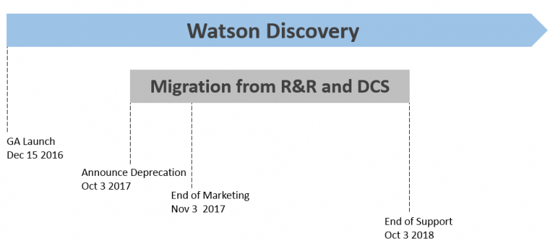 Migration timeline from Retrieve and Rank to Watson Discovery